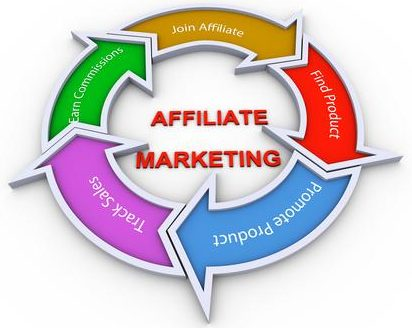 What is Affiliate Marketing 2