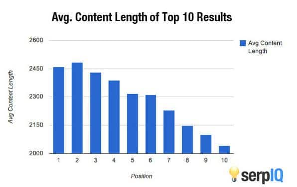 40. content-length affect SEO
