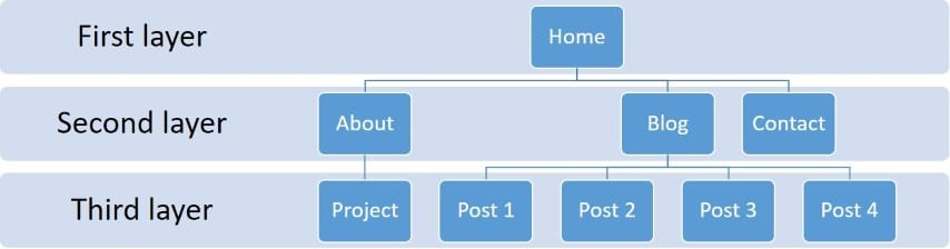 Site architecture (Small)